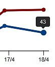 Statistik blogg